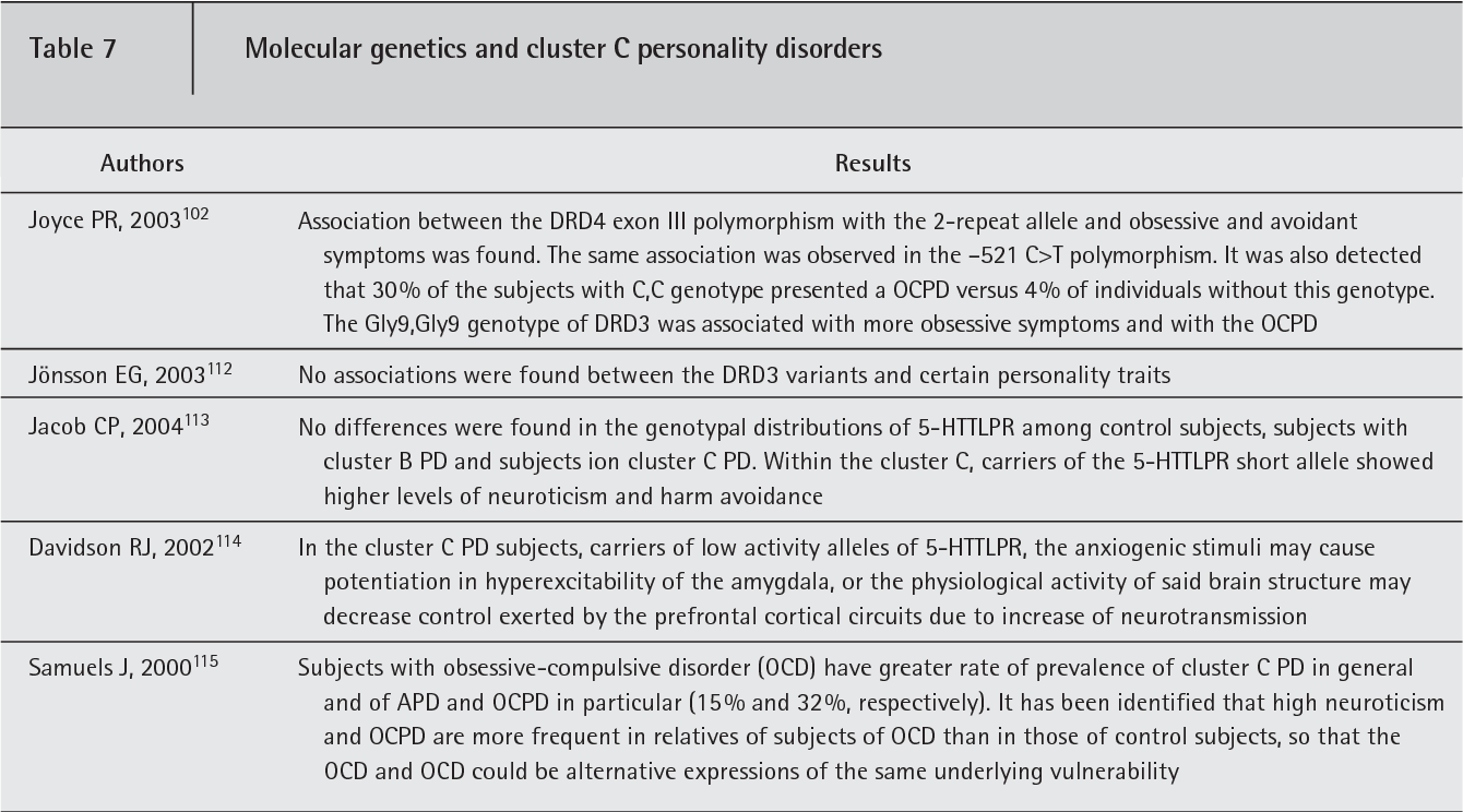 PDF] [The role of genetics in the personality and its