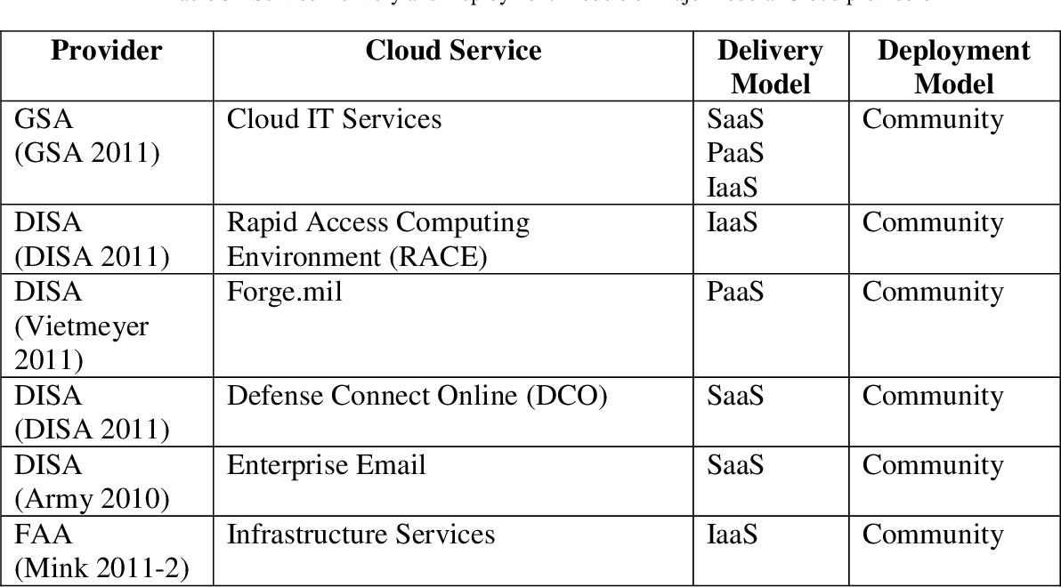 PDF] US Federal Agencies and Cloud: A Common Decision