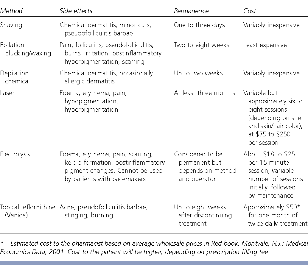 Table 1 from Removal of unwanted facial hair  - Semantic Scholar