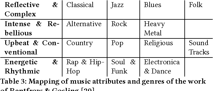 Table 3 from Personality Traits and Music Genres: What Do