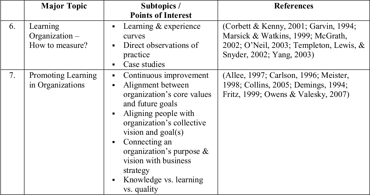 PDF] Learning organization principles: The impact on a