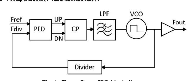 Fig. 1. Charge Pump PLL block diagram