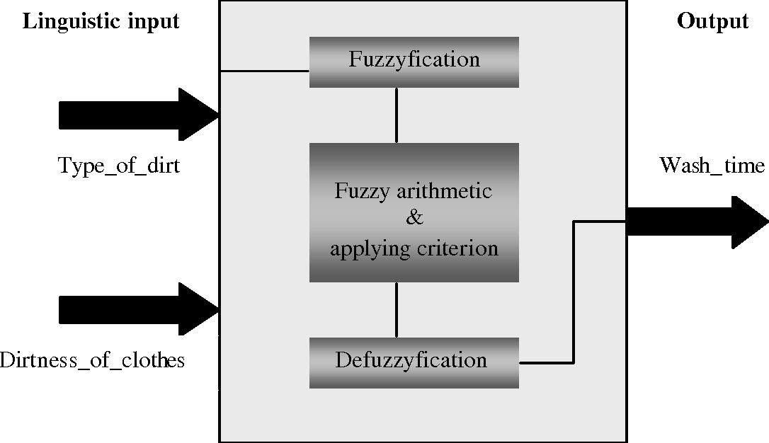 Figure 1 from Fuzzy Logic Control of Washing Machines