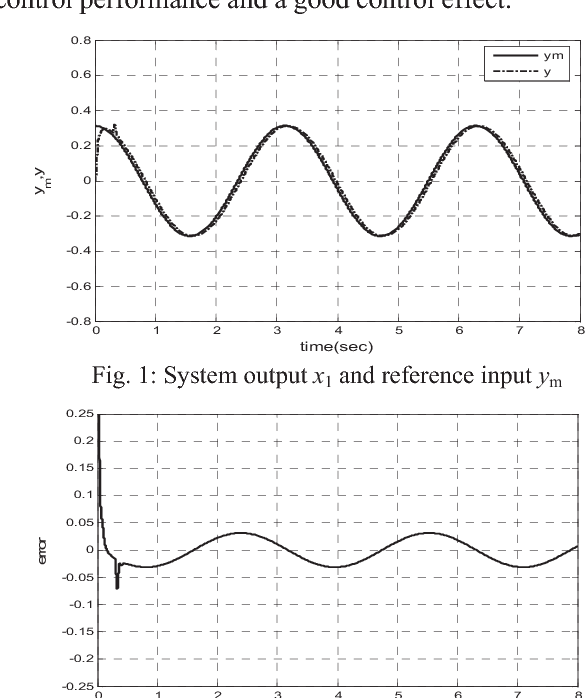 Robust Controller Design For Uncertain Nonlinear Systems Via Adaptive Fuzzy Pid Approach Semantic Scholar