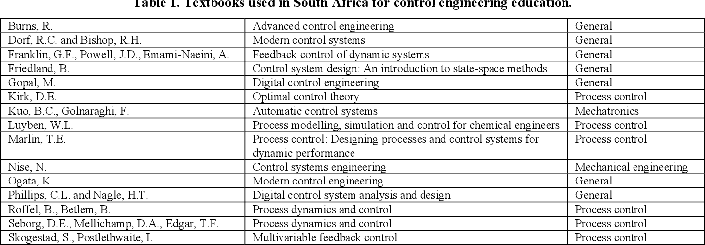 Pdf Industry Expectations And Academic Practice In Control Engineering Education A South African Survey Semantic Scholar