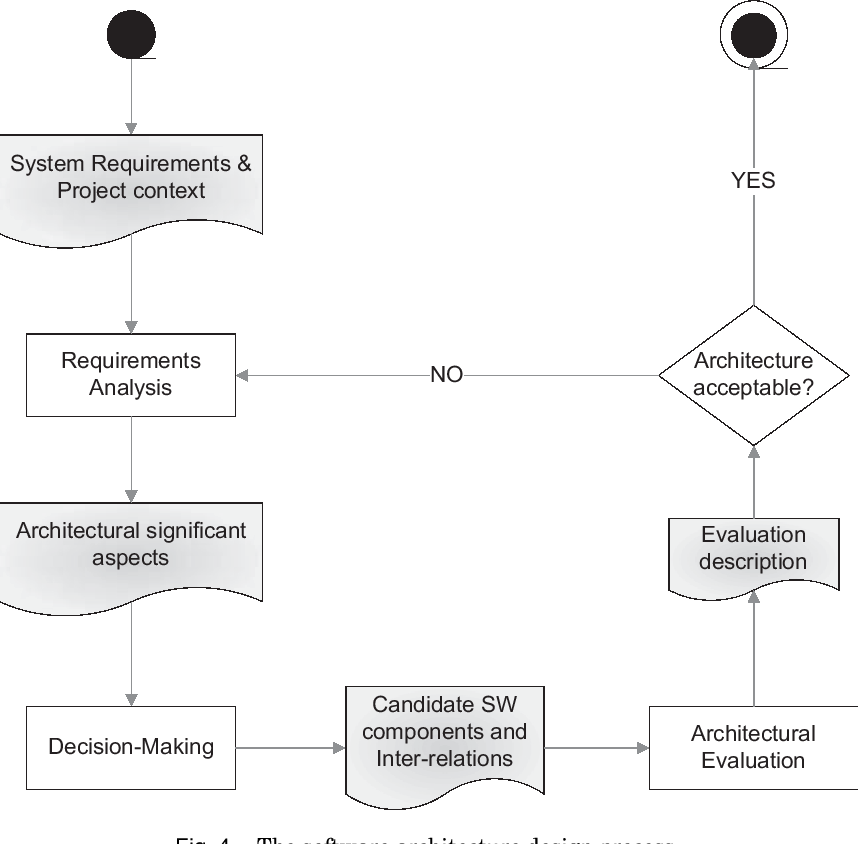 Figure 4 From Decision Making Techniques For Software Architecture Design A Comparative Survey Semantic Scholar