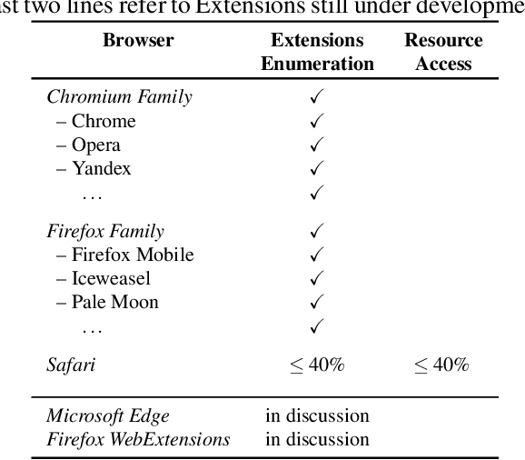 PDF] Extension Breakdown: Security Analysis of Browsers