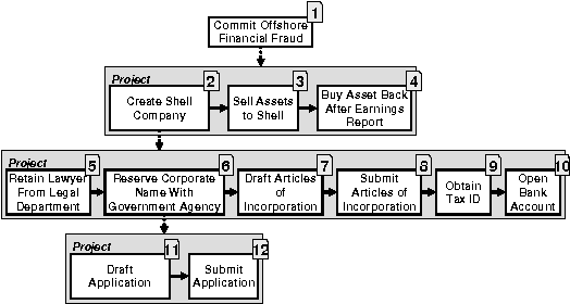 Figure 1: The process model provided to analysts for task two.