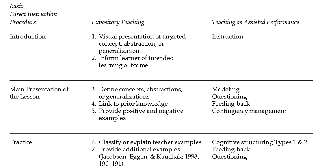 Direct instruction revisited: A key model for instructional