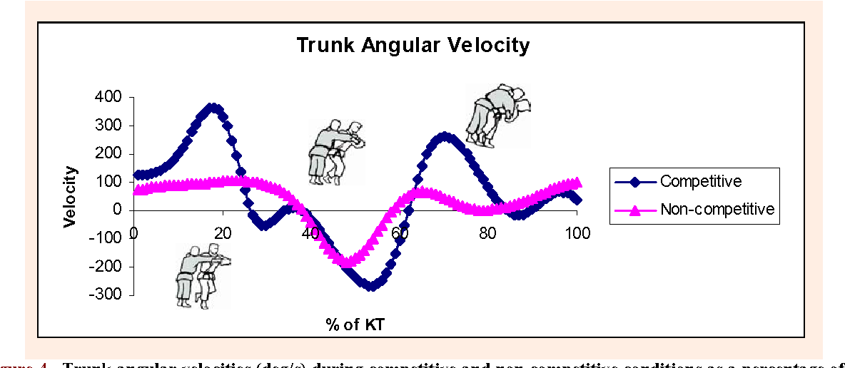 Figure 4 from A Kinematic Comparison of the Judo Throw Harai