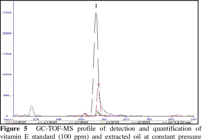 Jurnal Teknologi Extraction And Identification Of Vitamin E From Pithecellobium Jiringan Seeds Using Supercritical Carbon Dioxide Semantic Scholar