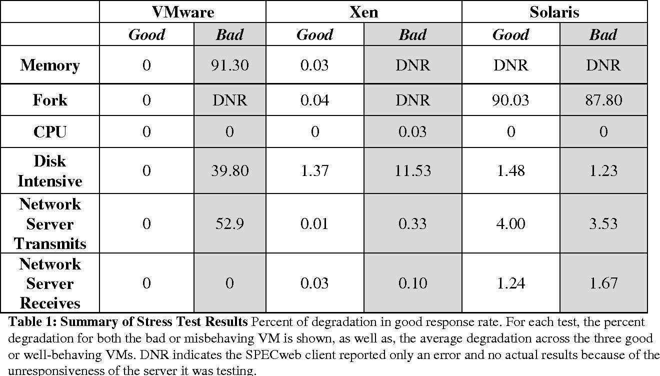 PDF] Performance Isolation of a Misbehaving Virtual Machine