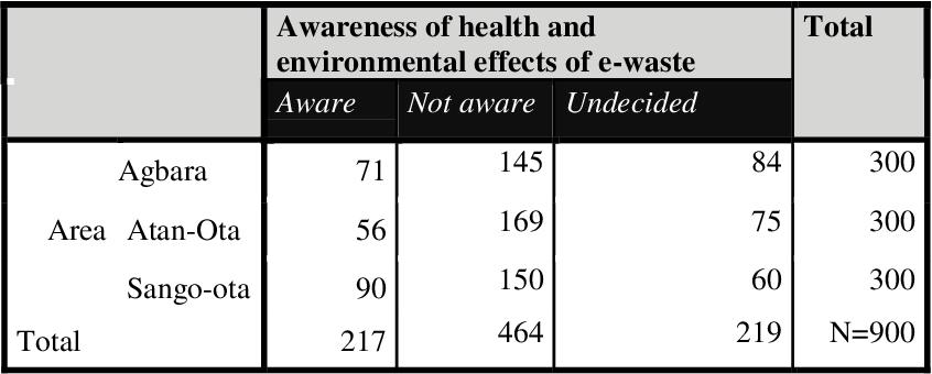 Pdf Awareness And Perception Of Media Campaign On E Waste Effects Among Residents Of Ado Odo Ota Nigeria Semantic Scholar