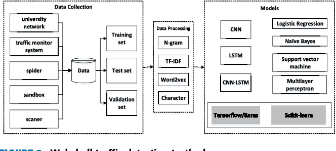 Webshell Traffic Detection With Character-Level Features