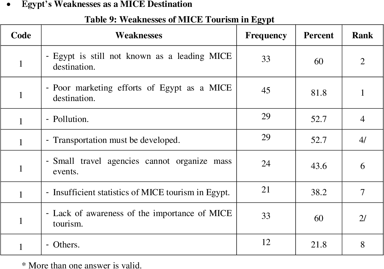 Pdf Mice Tourism In Egypt Opportunities And Challenges Semantic Scholar