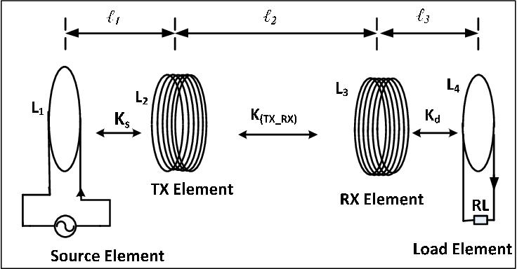 PDF] Optimization of Wireless Power Transfer via Magnetic Resonance