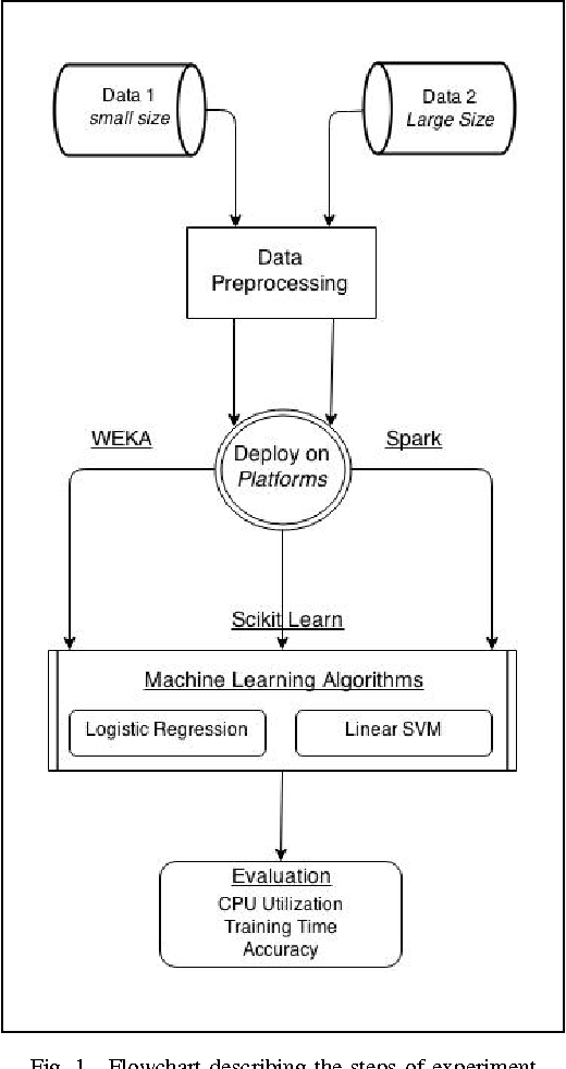 Figure 1 from Evaluation of Machine Learning Frameworks on