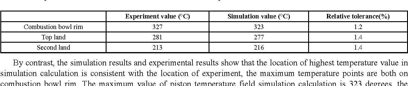 PDF] Optimization of the Location of the Oil Cooling Gallery