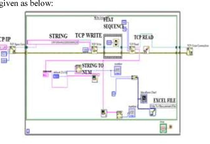 Driver development of mitsubishi FX-plc for LabVIEW