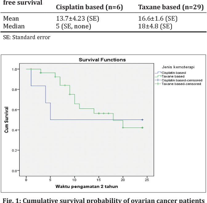 Cost Analysis Of Taxane Based And Cisplatin Based Chemotherapy Regimens For Epithelial Ovarian Cancer In Dharmais National Cancer Hospital Semantic Scholar