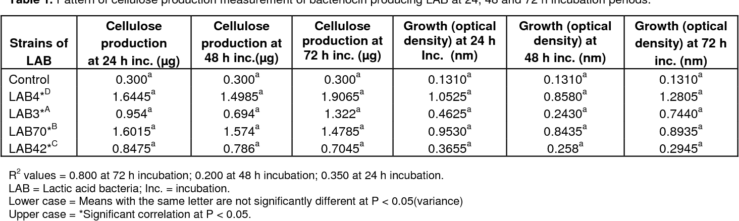 Bacteriocin and cellulose production by lactic acid bacteria ...