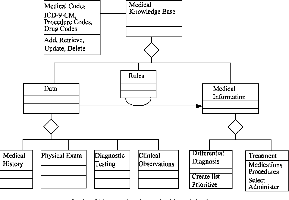 Object Oriented Analysis And Design Of A Health Care Management Information System Semantic Scholar