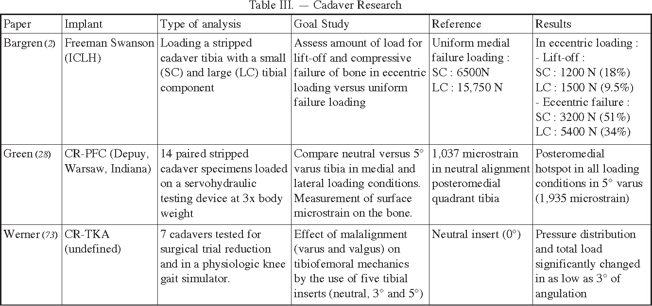 Table III from The current role of coronal plane alignment