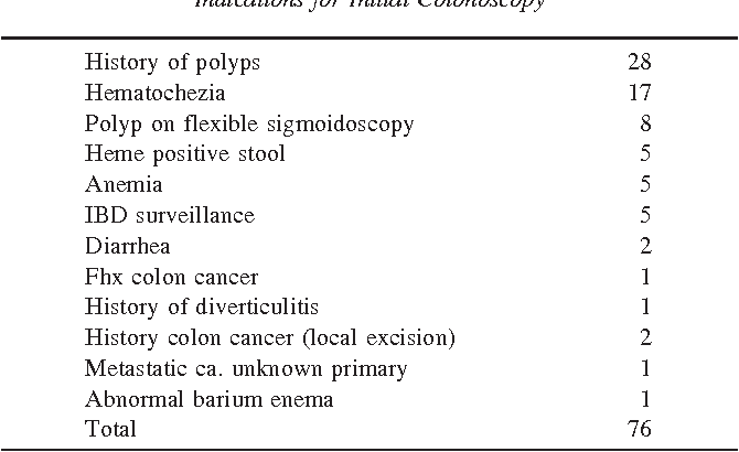 The Colonoscopic Miss Rate And True One Year Recurrence Of Colorectal Neoplastic Polyps Semantic Scholar