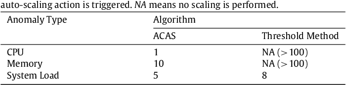 ACAS: An anomaly-based cause aware auto-scaling framework