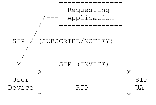 PDF] Applications Interaction Framework for the Session