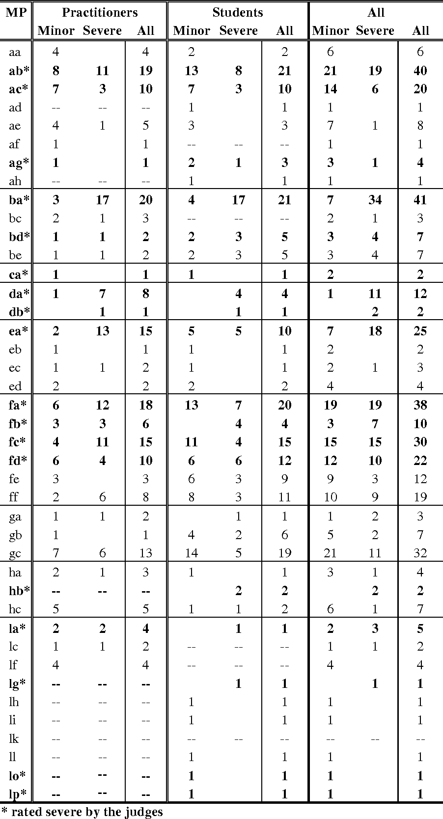 table 3.15