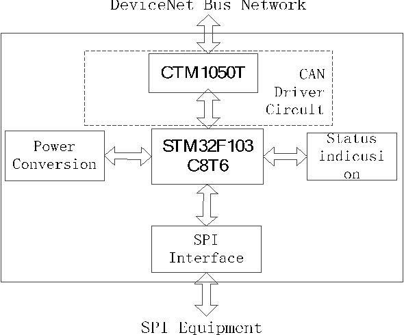 The design of a DeviceNet - SPI converter module based on