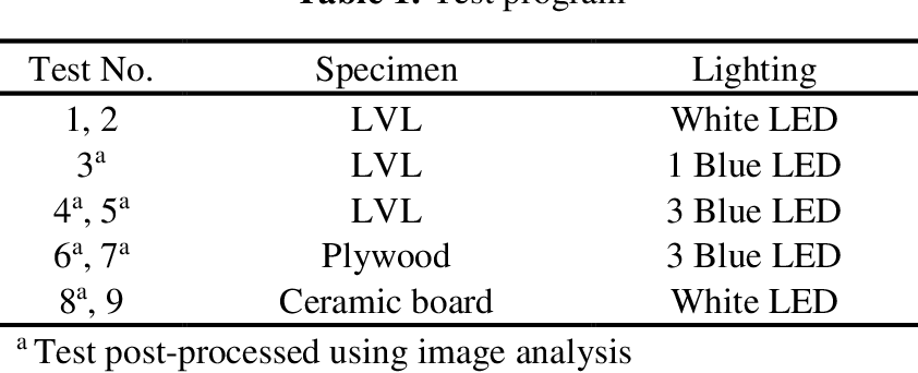 Application of Narrow-Spectrum Illumination and Image