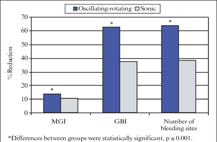 A six-week clinical evaluation of the plaque and gingivitis ...