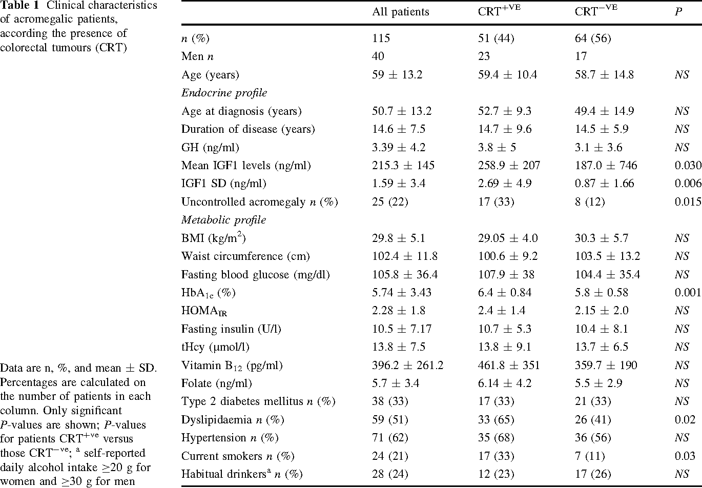 Mthfr C677t Polymorphism Folate Status And Colon Cancer Risk In Acromegalic Patients Semantic Scholar