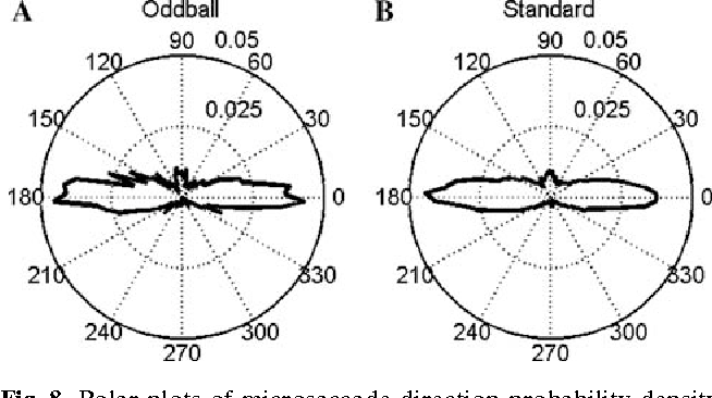 Fig. 8 Polar plots of microsaccade direction probability density calculated over 90 bins for both stimulus types (oddball vs. standard) in Experiment 2. The distance from the center of the polar plots represents the proportion of all microsaccades contained in each 4° bin. 0° in polar coordinates indexes saccades directed towards the right