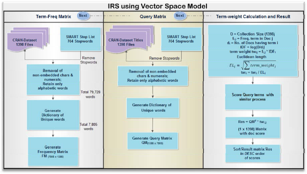 Figure 1 from A VECTOR SPACE MODEL FOR INFORMATION RETRIEVAL