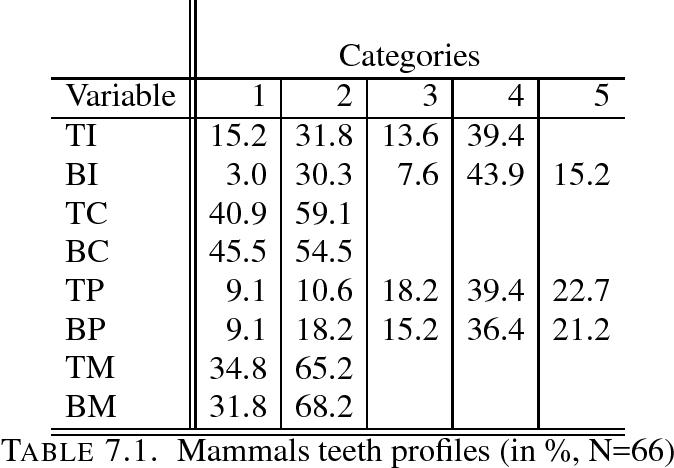 TABLE 7.1. Mammals teeth profiles (in %, N=66)