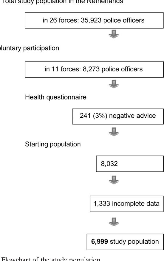 Fitness test psni Police officers