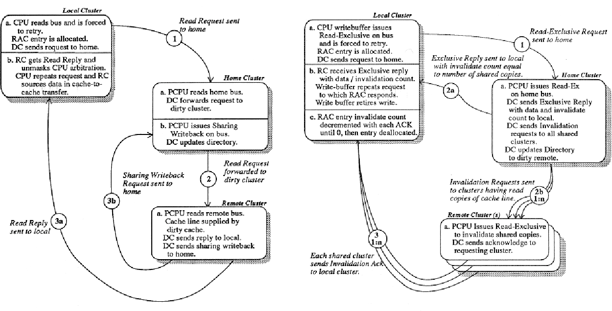 Figure 5 from The directory-based cache coherence protocol