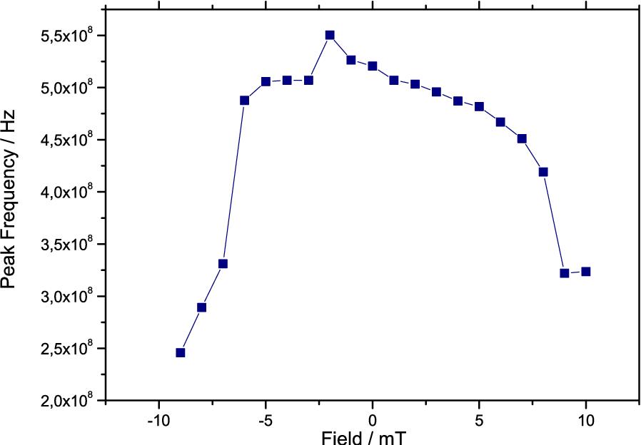figure 5.32