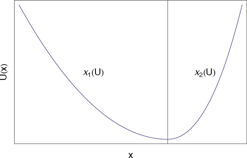figure 5.33