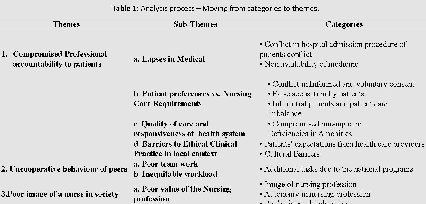 Table 1 From Ethical Issues Faced By Nurses During