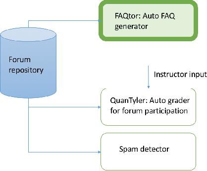 PDF] FAQtor : Automatic FAQ generation using online forums