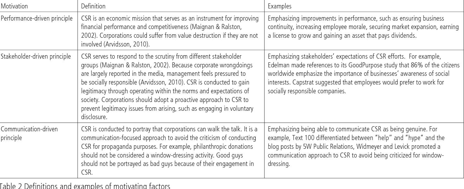 PDF] Corporate social responsibility (CSR) services: What