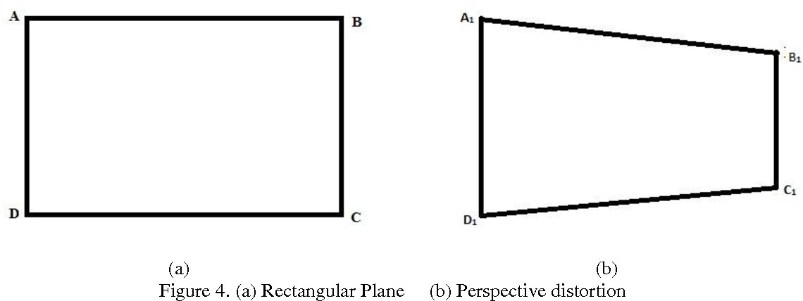 PDF] AUTOMATIC RECTIFICATION OF PERSPECTIVE DISTORTION FROM