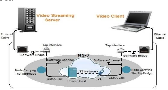 Figure 1 from Real-Time Video Streaming over NS 3-based