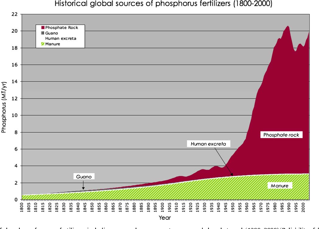 The story of phosphorus: Global food security and food for