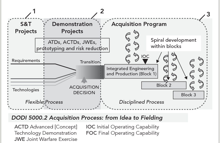 Figure 10 from Mastering Complexity and Changes in Projects