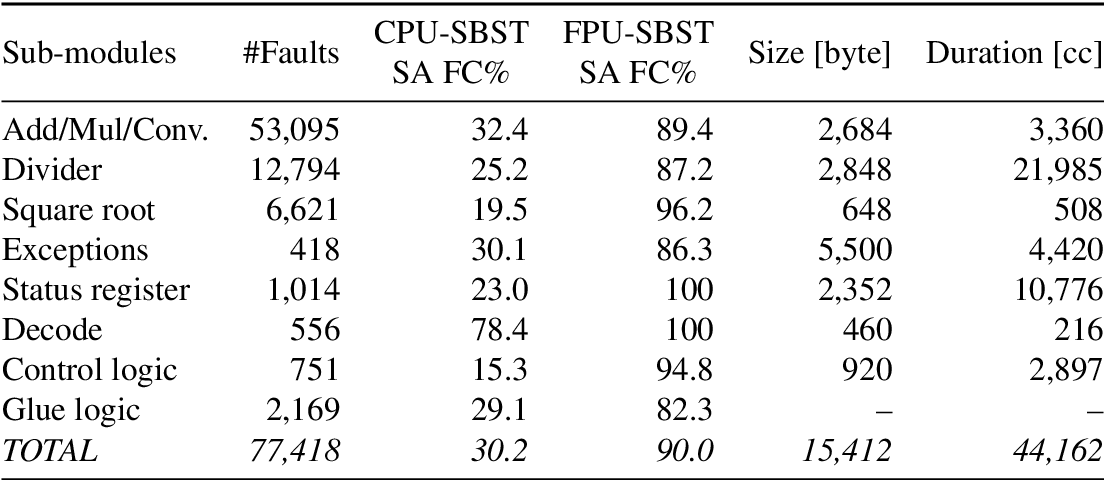 table 2.16